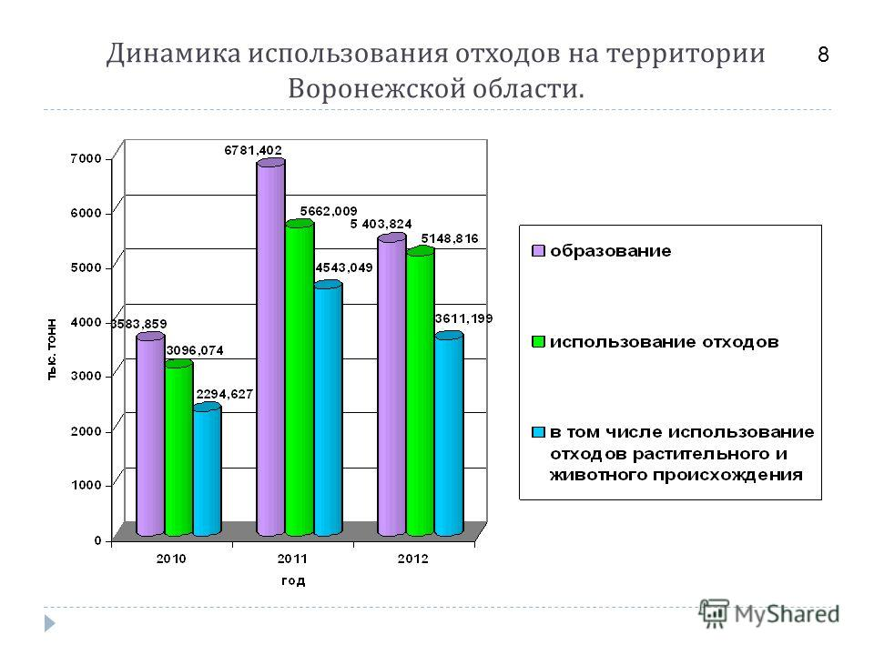 Динамика использования отходов на территории Воронежской области. 8