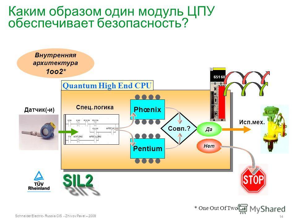 Schneider Electric 14 - Russia CIS - Zhivov Pavel – 2009 Каким образом один модуль ЦПУ обеспечивает безопасность? Совп.? Внутренняя архитектура 1oo2* PhœnixPentium Спец. логика Да Нет Датчик(-и) Quantum High End CPU 651 60 S Исп.мех. * One Out Of Two