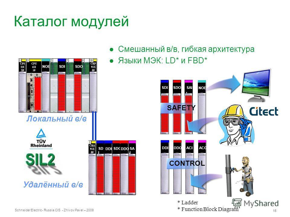 Schneider Electric 15 - Russia CIS - Zhivov Pavel – 2009 Каталог модулей Смешанный в/в, гибкая архитектура Языки МЭК: LD* и FBD* ACO Локальный в/в Удалённый в/в AC I NOE DDIDDOACI SAFETY CONTROL SAISDOSDI SDO SD I SDOSA I DDIDDO * Ladder * Function B