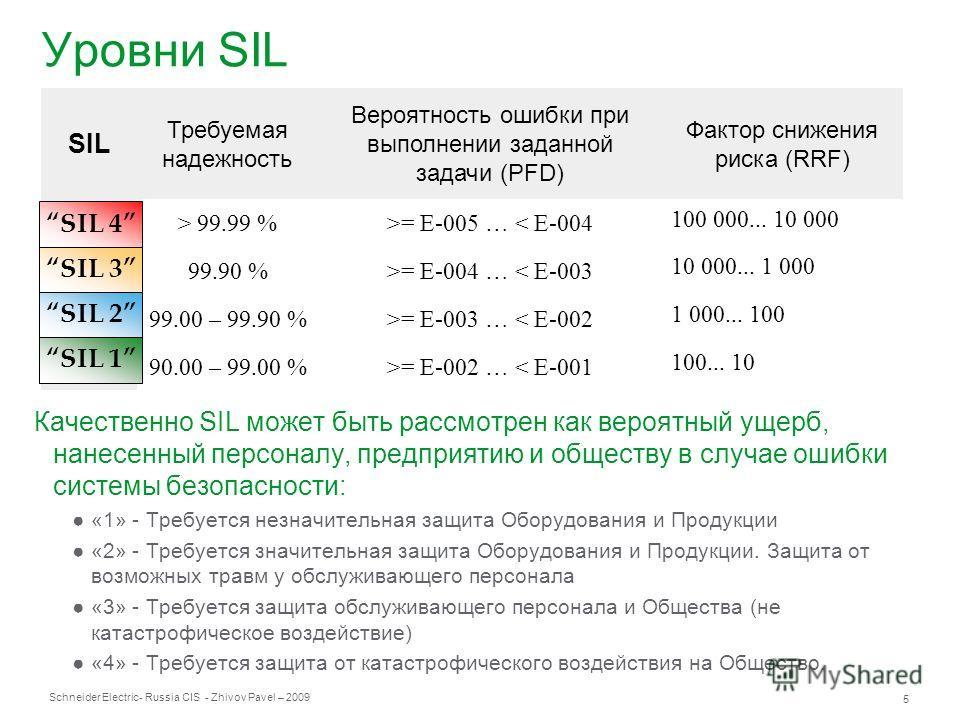 Schneider Electric 5 - Russia CIS - Zhivov Pavel – 2009 Уровни SIL Качественно SIL может быть рассмотрен как вероятный ущерб, нанесенный персоналу, предприятию и обществу в случае ошибки системы безопасности: «1» - Требуется незначительная защита Обо