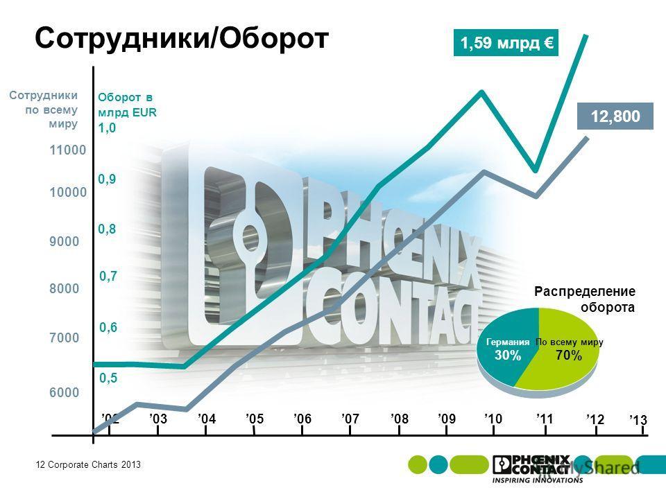 Masterversion 13 12 Corporate Charts 2013 110203040505060607070808090910 Германия 30% По всему миру 70% Распределение оборота 11000 6000 7000 Сотрудники по всему миру 8000 9000 10000 12 0,6 0,7 Оборот в млрд EUR 0,5 0,8 0,9 1,0 Сотрудники/Оборот 1,59