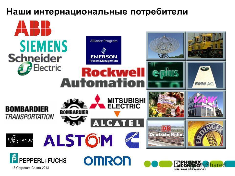 Masterversion 13 18 Corporate Charts 2013 Наши интернациональные потребители