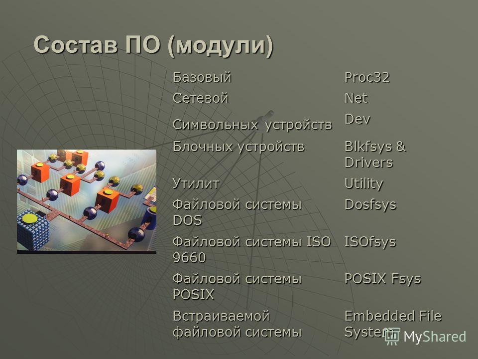 Состав ПО (модули) БазовыйProc32 СетевойNet Символьных устройств Dev Блочных устройств Blkfsys & Drivers УтилитUtility Файловой системы DOS Dosfsys Файловой системы ISO 9660 ISOfsys Файловой системы POSIX POSIX Fsys Встраиваемой файловой системы Embe