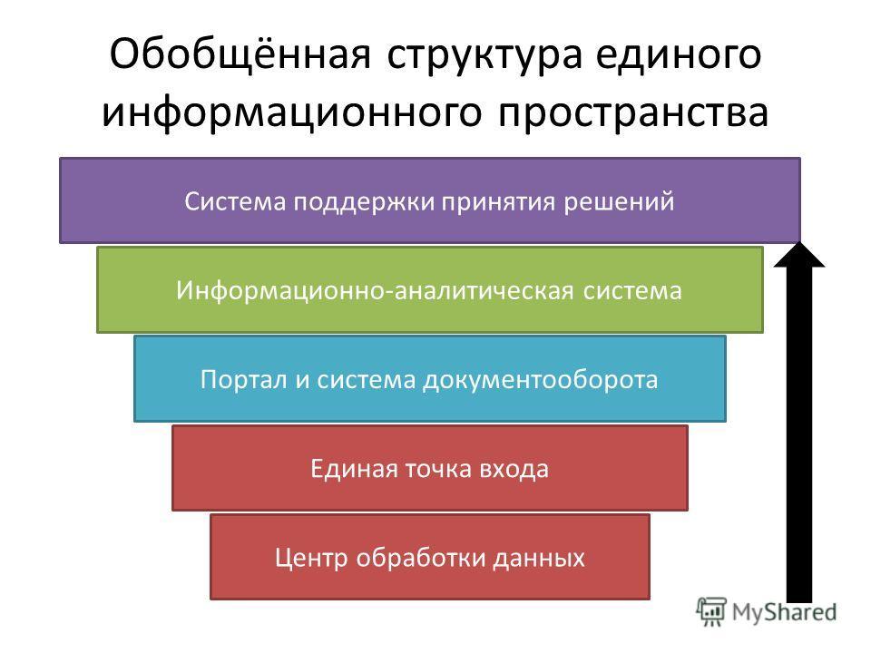 Обобщённая структура единого информационного пространства Центр обработки данных Единая точка входа Информационно-аналитическая система Портал и система документооборота Система поддержки принятия решений