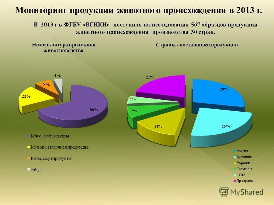 Номенклатура продукции животноводства Страны - поставщики продукции В 2013 г в ФГБУ «ВГНКИ» поступило на исследования 567 образцов продукции животного происхождения производства 30 стран.