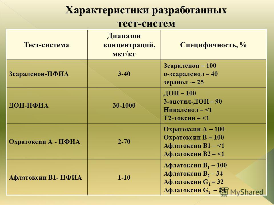 Тест-система Диапазон концентраций, мкг/кг Специфичность, % Зеараленон-ПФИА3-40 Зеараленон – 100 α-зеараленол – 40 зеранол -– 25 ДОН-ПФИА30-1000 ДОН – 100 3-ацетил-ДОН – 90 Ниваленол –