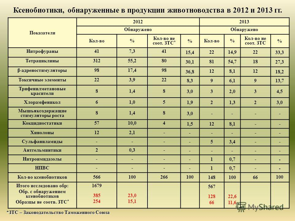 Показатели 20122013 Обнаружено Кол-во% Кол-во не соот. ЗТС * % Кол-во% Кол-во не соот. ЗТС % Нитрофураны417,341 15,4 2214,922 33,3 Тетрациклины31255,280 30,1 8154,718 27,3 β-адреностимуляторы9817,498 36,8 128,112 18,2 Токсичные элементы223,922 8,3 96
