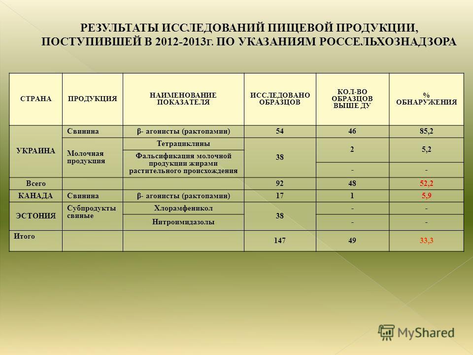 СТРАНАПРОДУКЦИЯ НАИМЕНОВАНИЕ ПОКАЗАТЕЛЯ ИССЛЕДОВАНО ОБРАЗЦОВ КОЛ-ВО ОБРАЗЦОВ ВЫШЕ ДУ % ОБНАРУЖЕНИЯ УКРАИНА Свининаβ- агонисты (рактопамин)544685,2 Молочная продукция Тетрациклины 38 25,2 Фальсификация молочной продукции жирами растительного происхожд