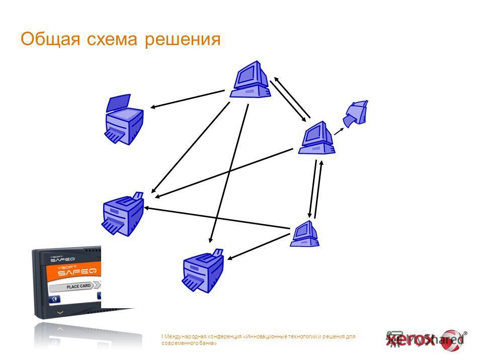Общая схема решения І Международная конференция «Инновационные технологии и решения для современного банка»
