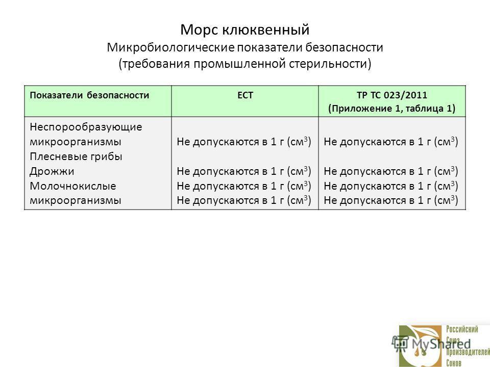 Морс клюквенный Микробиологические показатели безопасности (требования промышленной стерильности) Показатели безопасностиЕСТТР ТС 023/2011 (Приложение 1, таблица 1) Неспорообразующие микроорганизмы Плесневые грибы Дрожжи Молочнокислые микроорганизмы