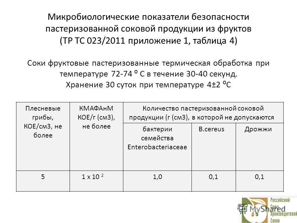 Микробиологические показатели безопасности пастеризованной соковой продукции из фруктов (ТР ТС 023/2011 приложение 1, таблица 4) Соки фруктовые пастеризованные термическая обработка при температуре 72-74 С в течение 30-40 секунд. Хранение 30 суток пр