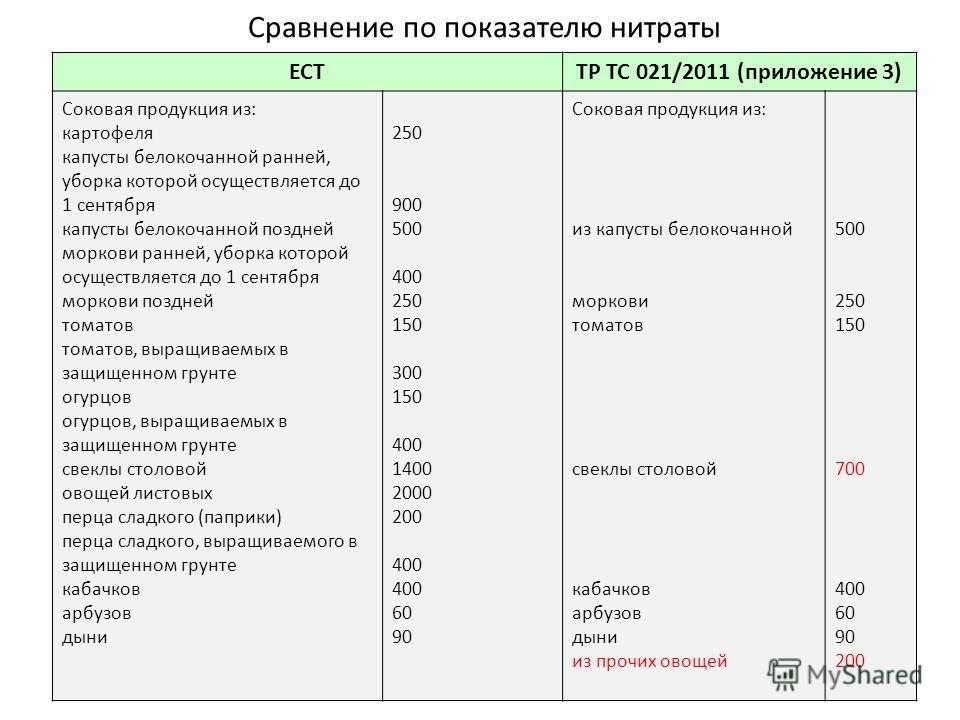 Сравнение по показателю нитраты ЕСТТР ТС 021/2011 (приложение 3) Соковая продукция из: картофеля капусты белокочанной ранней, уборка которой осуществляется до 1 сентября капусты белокочанной поздней моркови ранней, уборка которой осуществляется до 1