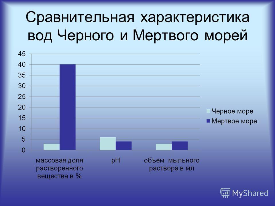 Сравнительная характеристика вод Черного и Мертвого морей