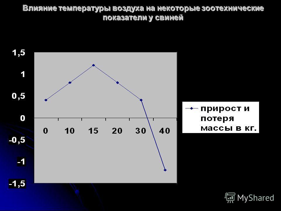 Влияние температуры воздуха на некоторые зоотехнические показатели у свиней