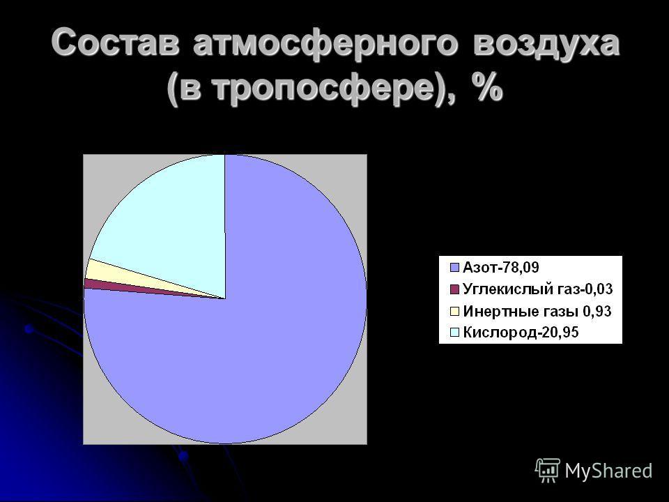 Состав атмосферного воздуха (в тропосфере), %