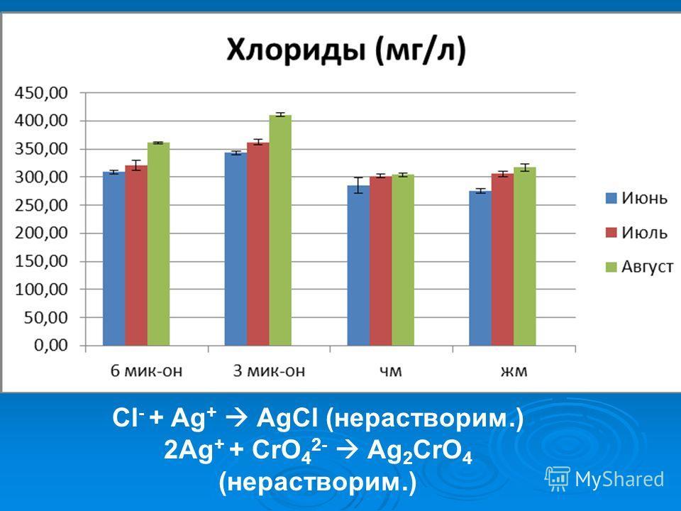 Cl - + Ag + AgCl (нерастворим.) 2Ag + + CrO 4 2- Ag 2 CrO 4 (нерастворим.)