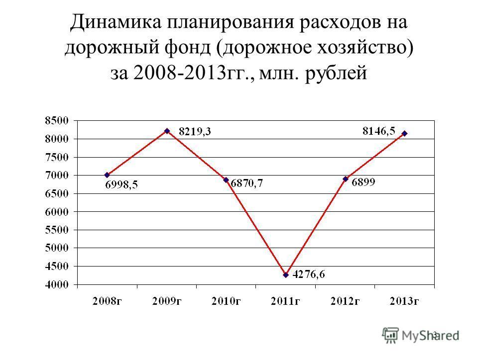 3 Динамика планирования расходов на дорожный фонд (дорожное хозяйство) за 2008-2013гг., млн. рублей