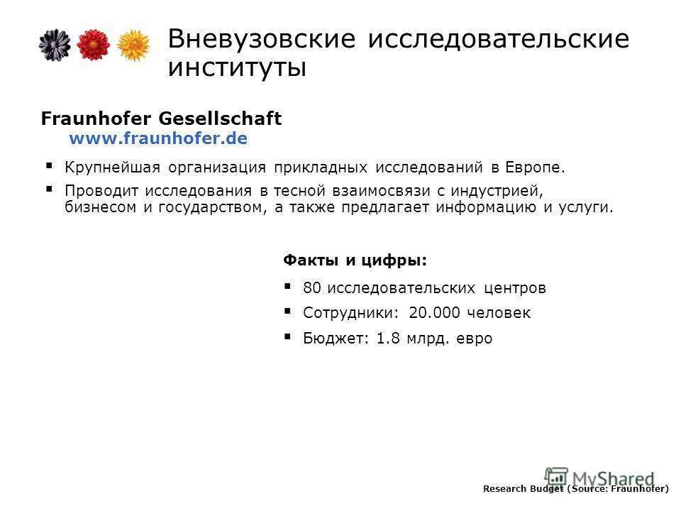 Fraunhofer Gesellschaft www.fraunhofer.de Крупнейшая организация прикладных исследований в Европе. Проводит исследования в тесной взаимосвязи с индустрией, бизнесом и государством, а также предлагает информацию и услуги. Факты и цифры: 80 исследовате