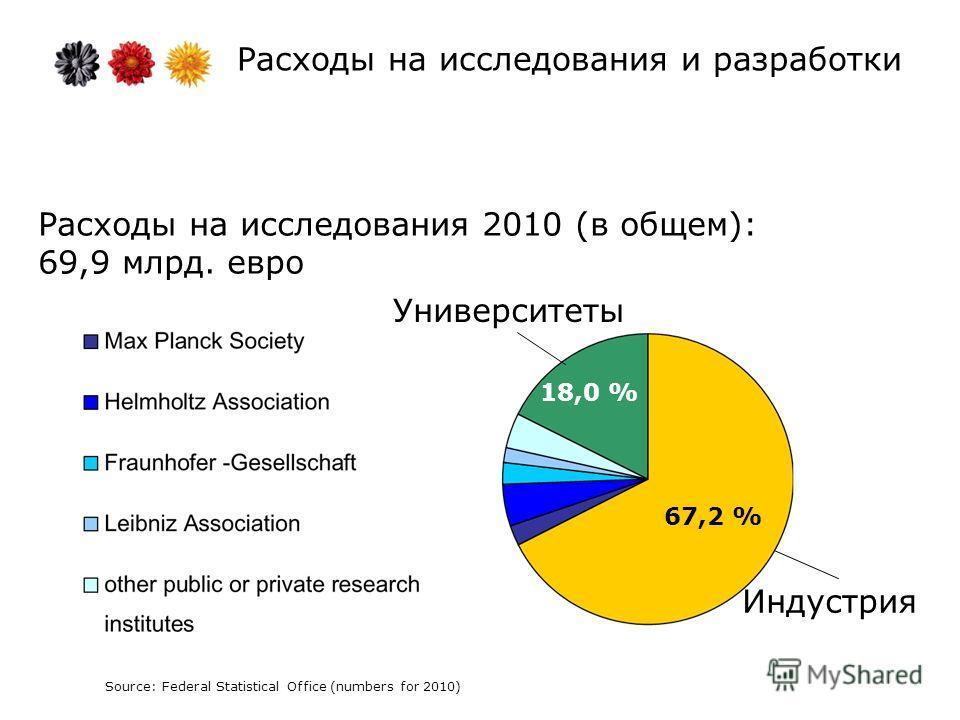Расходы на исследования и разработки Расходы на исследования 2010 (в общем): 69,9 млрд. евро Университеты Индустрия 67,2 % 18,0 % Source: Federal Statistical Office (numbers for 2010)