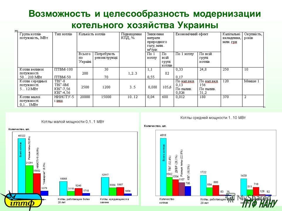 Возможность и целесообразность модернизации котельного хозяйства Украины
