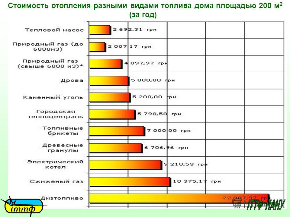 Стоимость отопления разными видами топлива дома площадью 200 м 2 (за год )