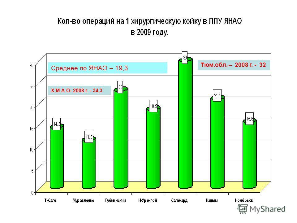 Среднее по ЯНАО – 19,3 Тюм.обл. – 2008 г. - 32 Х М А О- 2008 г. - 34,3