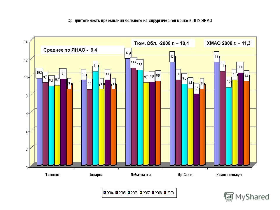 Среднее по ЯНАО - 9,4 Тюм. Обл. -2008 г. – 10,4ХМАО 2008 г. – 11,3