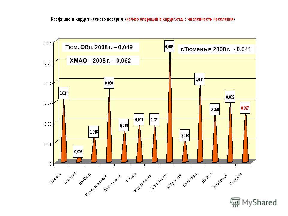 Тюм. Обл. 2008 г. – 0,049 ХМАО – 2008 г. – 0,062 г.Тюмень в 2008 г. - 0,041