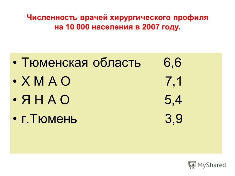 Численность врачей хирургического профиля на 10 000 населения в 2007 году. Тюменская область 6,6 Х М А О 7,1 Я Н А О 5,4 г.Тюмень 3,9