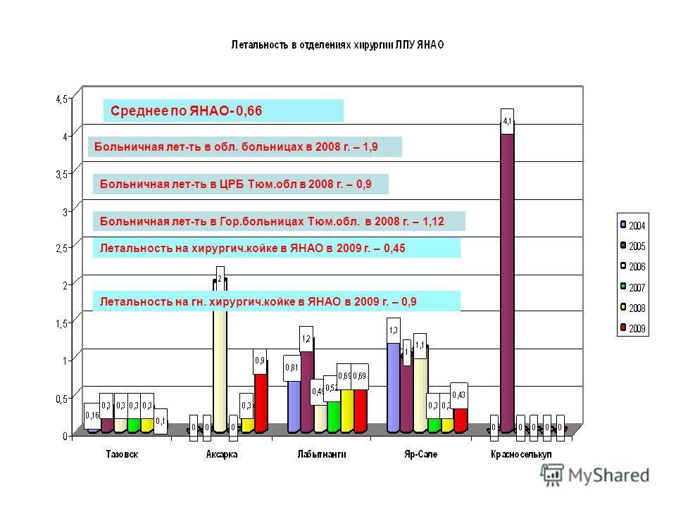 Среднее по ЯНАО- 0,66 Больничная лет-ть в обл. больницах в 2008 г. – 1,9 Больничная лет-ть в ЦРБ Тюм.обл в 2008 г. – 0,9 Больничная лет-ть в Гор.больницах Тюм.обл. в 2008 г. – 1,12 Летальность на хирургич.койке в ЯНАО в 2009 г. – 0,45 Летальность на