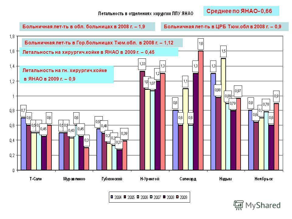 Среднее по ЯНАО- 0,66 Больничная лет-ть в обл. больницах в 2008 г. – 1,9Больничная лет-ть в ЦРБ Тюм.обл в 2008 г. – 0,9 Больничная лет-ть в Гор.больницах Тюм.обл. в 2008 г. – 1,12 Летальность на хирургич.койке в ЯНАО в 2009 г. – 0,45 Летальность на г