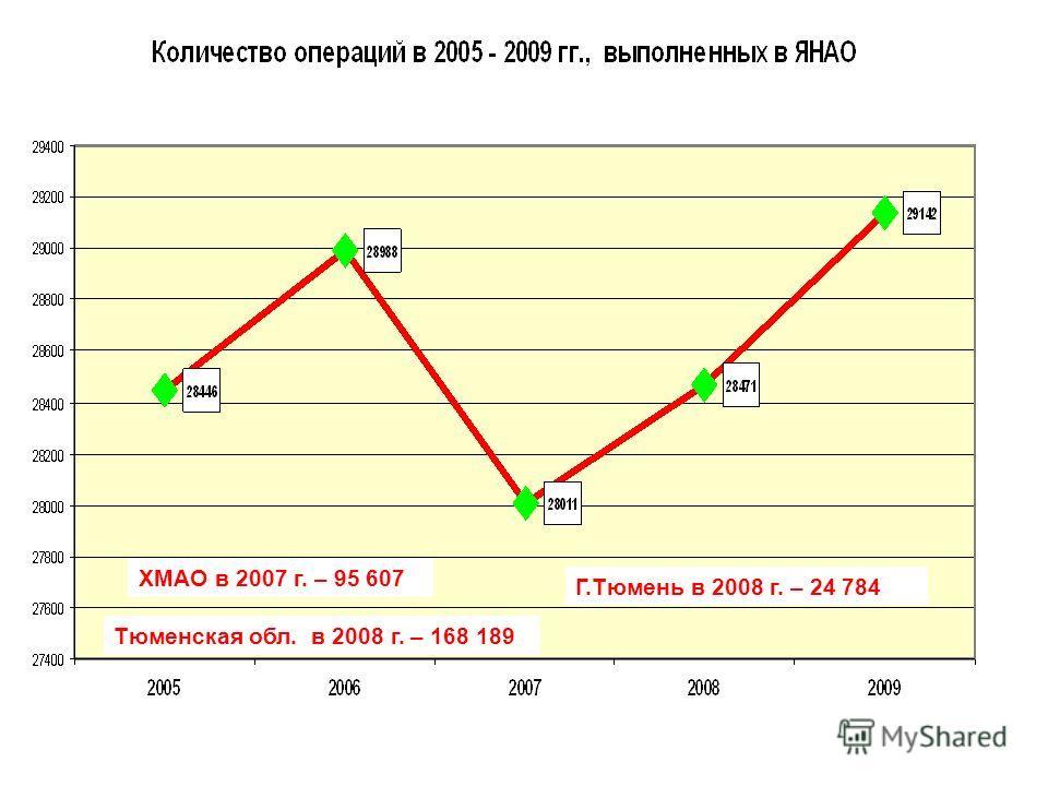 ХМАО в 2007 г. – 95 607 Тюменская обл. в 2008 г. – 168 189 Г.Тюмень в 2008 г. – 24 784