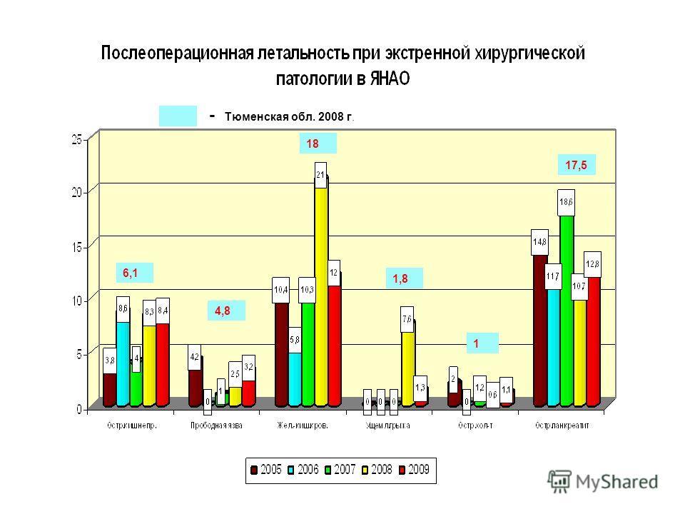 17,5 1 1,8 18 4,8 6,1 - Тюменская обл. 2008 г.