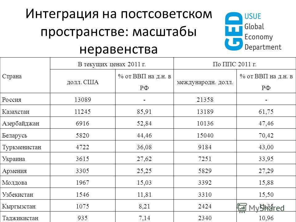 Интеграция на постсоветском пространстве: масштабы неравенства Страна В текущих ценах 2011 г.По ППС 2011 г. долл. США % от ВВП на д.н. в РФ международн. долл. % от ВВП на д.н. в РФ Россия13089-21358- Казахстан11245 85,91 13189 61,75 Азербайджан6916 5