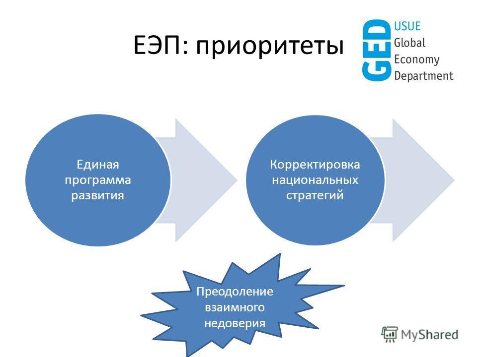 ЕЭП: приоритеты Единая программа развития Корректировка национальных стратегий Преодоление взаимного недоверия