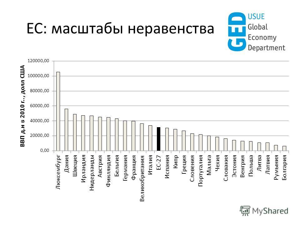 ЕС: масштабы неравенства