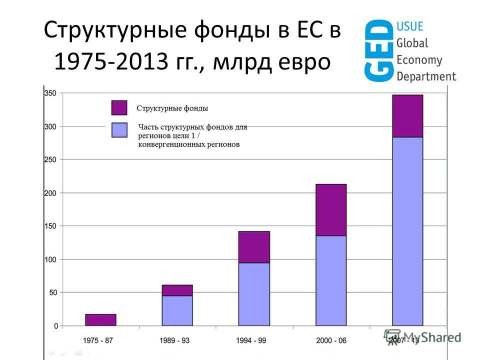 Структурные фонды в ЕС в 1975-2013 гг., млрд евро