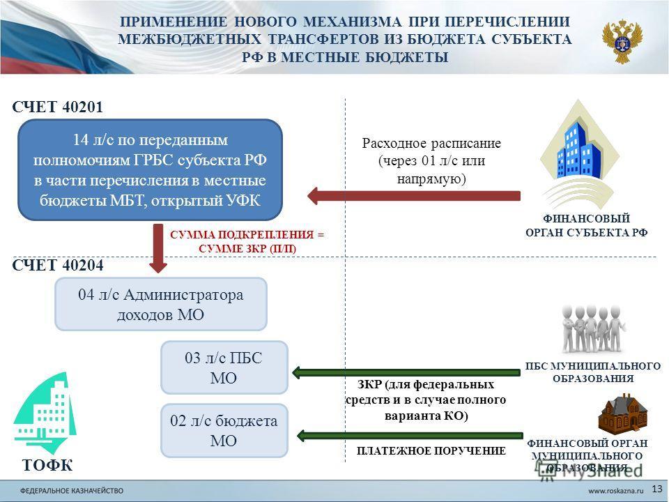 ПРИМЕНЕНИЕ НОВОГО МЕХАНИЗМА ПРИ ПЕРЕЧИСЛЕНИИ МЕЖБЮДЖЕТНЫХ ТРАНСФЕРТОВ ИЗ БЮДЖЕТА СУБЪЕКТА РФ В МЕСТНЫЕ БЮДЖЕТЫ 13 14 л/с по переданным полномочиям ГРБС субъекта РФ в части перечисления в местные бюджеты МБТ, открытый УФК ФИНАНСОВЫЙ ОРГАН СУБЪЕКТА РФ