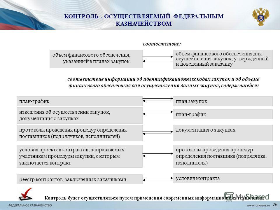 объем финансового обеспечения, указанный в планах закупок объем финансового обеспечения для осуществления закупок, утвержденный и доведенный заказчику соответствие: реестр контрактов, заключенных заказчиками соответствие информации об идентификационн