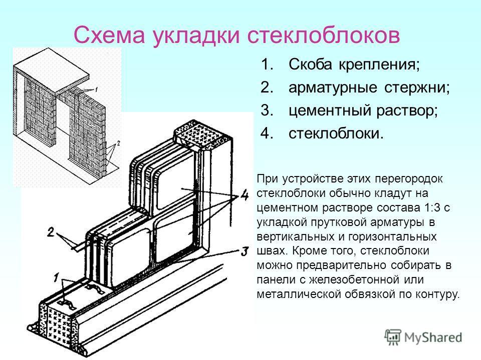 Схема укладки стеклоблоков 1.Скоба крепления; 2.арматурные стержни; 3.цементный раствор; 4.стеклоблоки. При устройстве этих перегородок стеклоблоки обычно кладут на цементном растворе состава 1:3 с укладкой прутковой арматуры в вертикальных и горизон