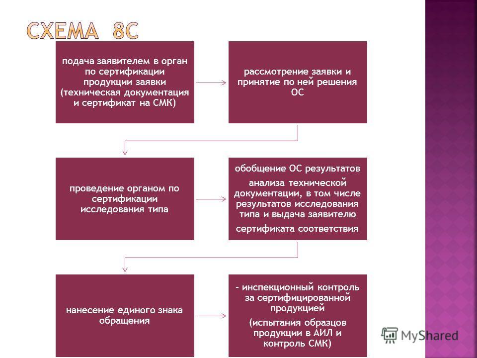 подача заявителем в орган по сертификации продукции заявки (техническая документация и сертификат на СМК) рассмотрение заявки и принятие по ней решения ОС проведение органом по сертификации исследования типа обобщение ОС результатов анализа техническ