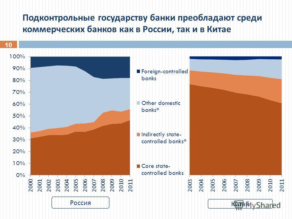 Подконтрольные государству банки преобладают среди коммерческих банков как в России, так и в Китае 10 Россия Китай