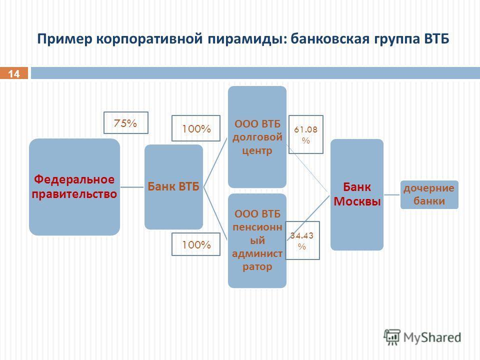 Пример корпоративной пирамиды : банковская группа ВТБ 14 Федеральное правительство Банк ВТБ ООО ВТБ долговой центр ООО ВТБ пенсионн ый админист ратор Банк Москвы дочерние банки 61.08 % 34.43 % 75% 100%