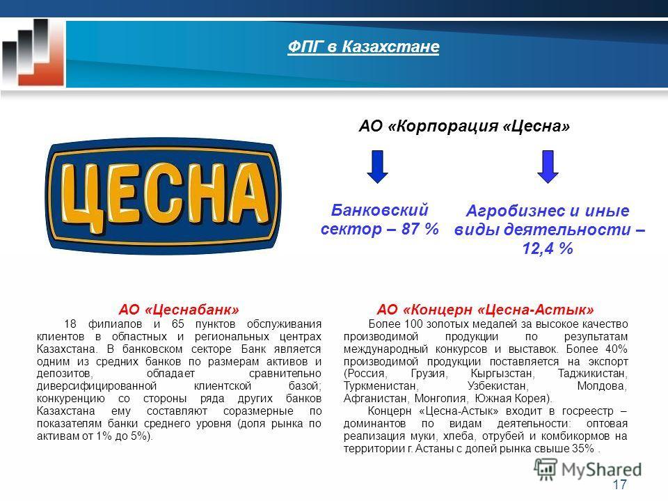 17 АО «Корпорация «Цесна» Банковский сектор – 87 % Агробизнес и иные виды деятельности – 12,4 % АО «Цеснабанк» 18 филиалов и 65 пунктов обслуживания клиентов в областных и региональных центрах Казахстана. В банковском секторе Банк является одним из с