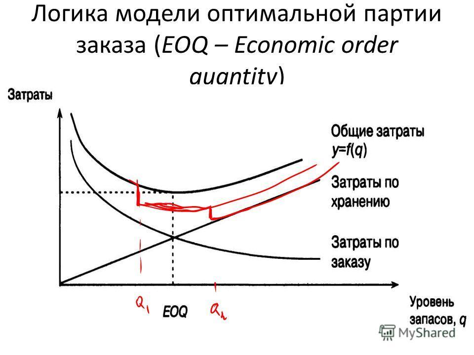 Логика модели оптимальной партии заказа (EOQ – Economic order quantity)