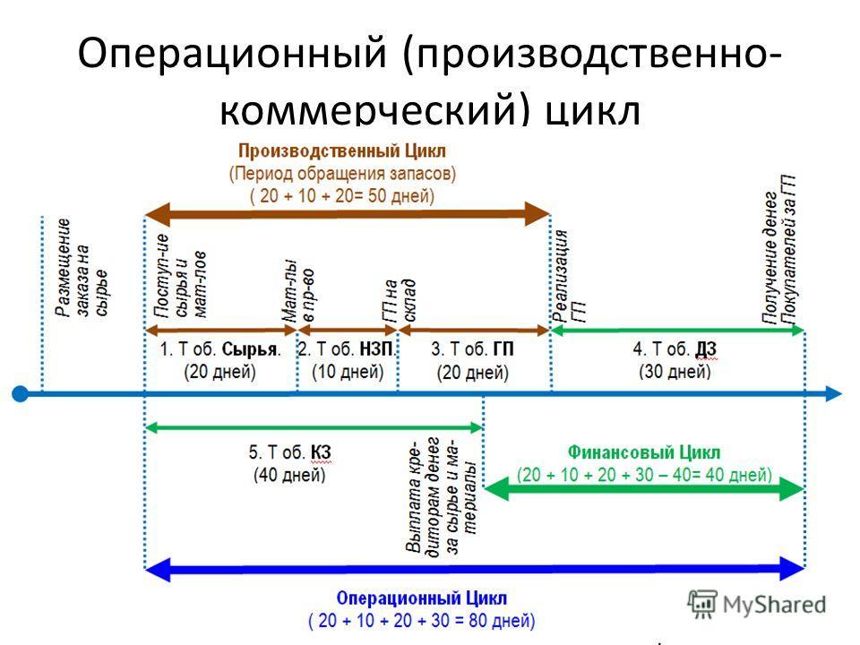 Операционный (производственно- коммерческий) цикл