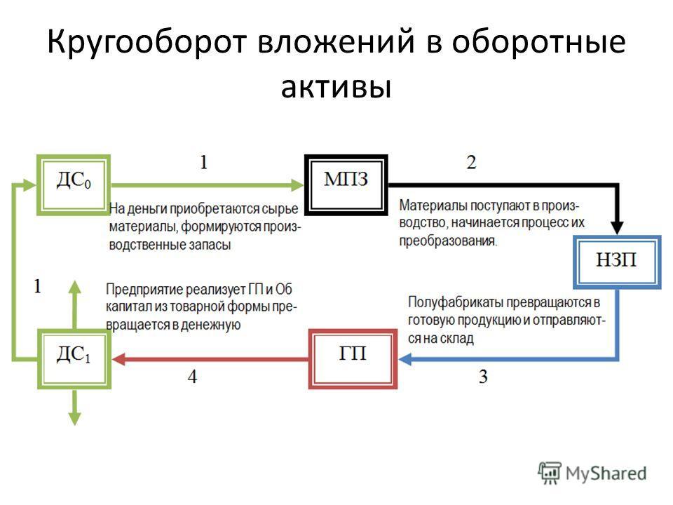 Кругооборот вложений в оборотные активы