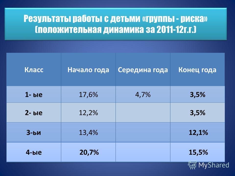 Результаты работы с детьми «группы - риска» (положительная динамика за 2011-12г.г.)