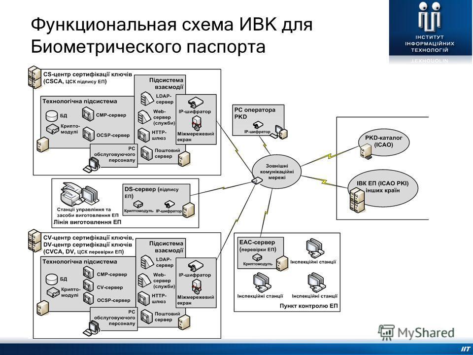 Функциональная схема ИВК для Биометрического паспорта