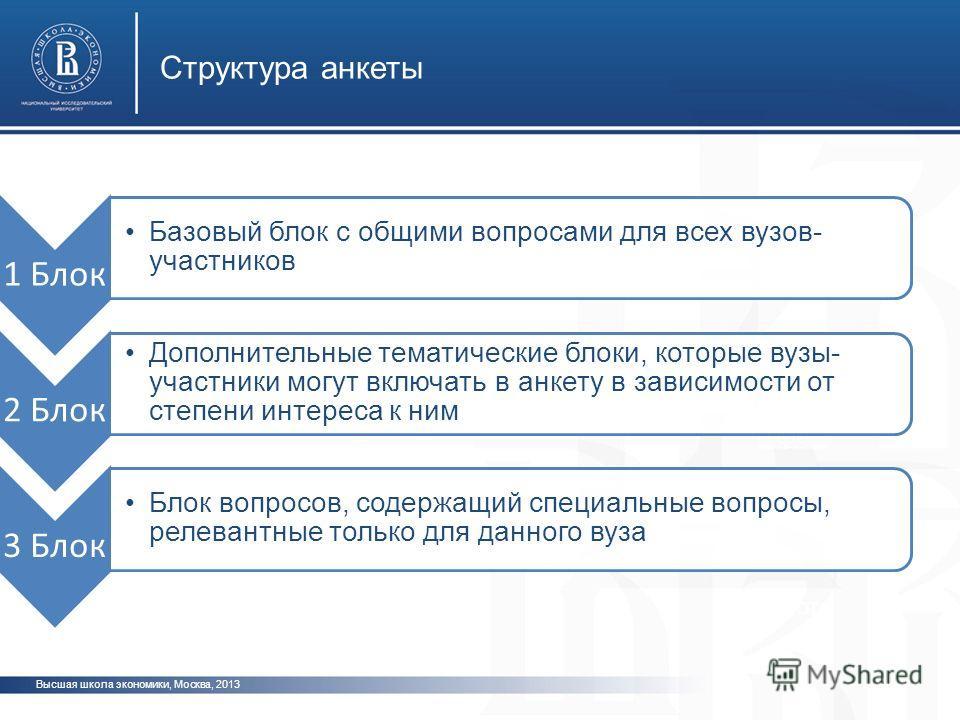 Высшая школа экономики, Москва, 2013 Структура анкеты фото 1 Блок Базовый блок с общими вопросами для всех вузов- участников 2 Блок Дополнительные тематические блоки, которые вузы- участники могут включать в анкету в зависимости от степени интереса к